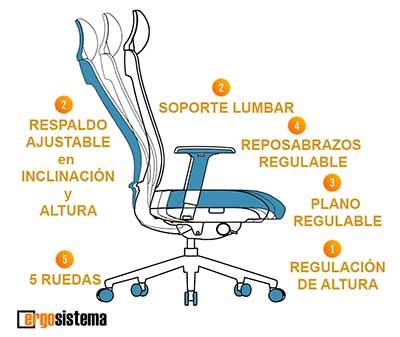 silla-ergonomica-caracteristicas